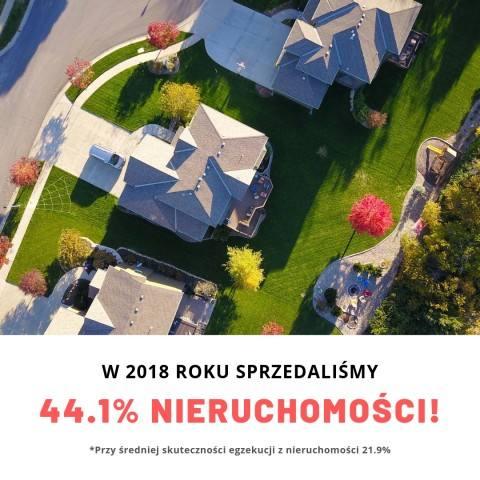 sprzedaliśmy 42% nieruchomości